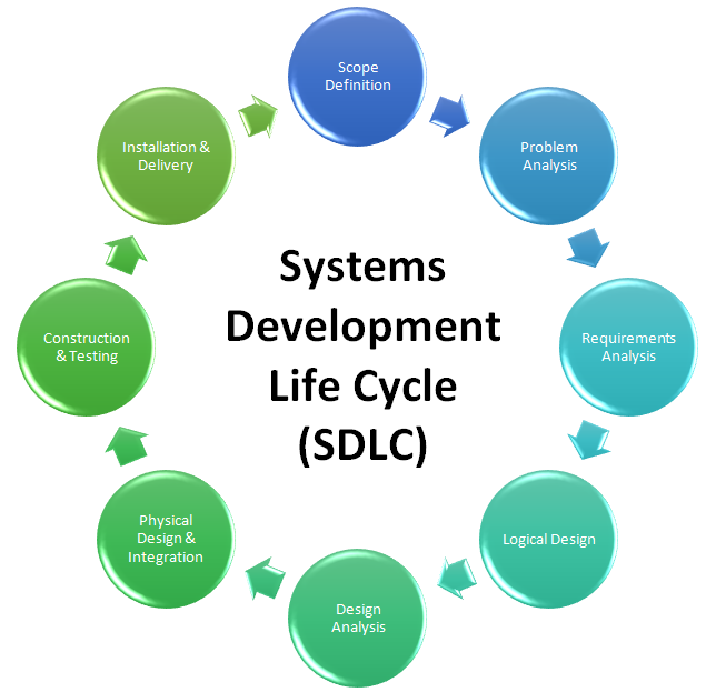 information system development life cycle models